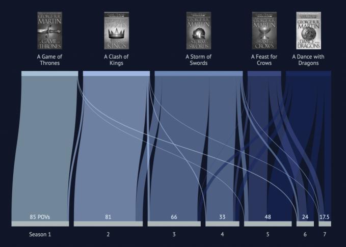 Game of Thrones books versus the TV series
